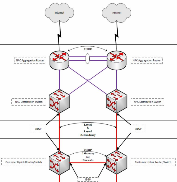 Net Access - Connectivity